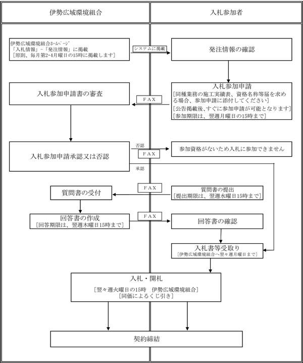 入札情報:伊勢広域環境組合